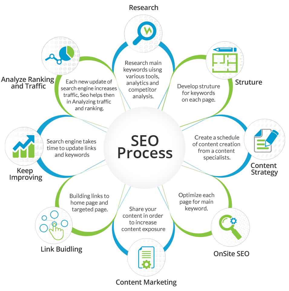 how to get business top on search engine