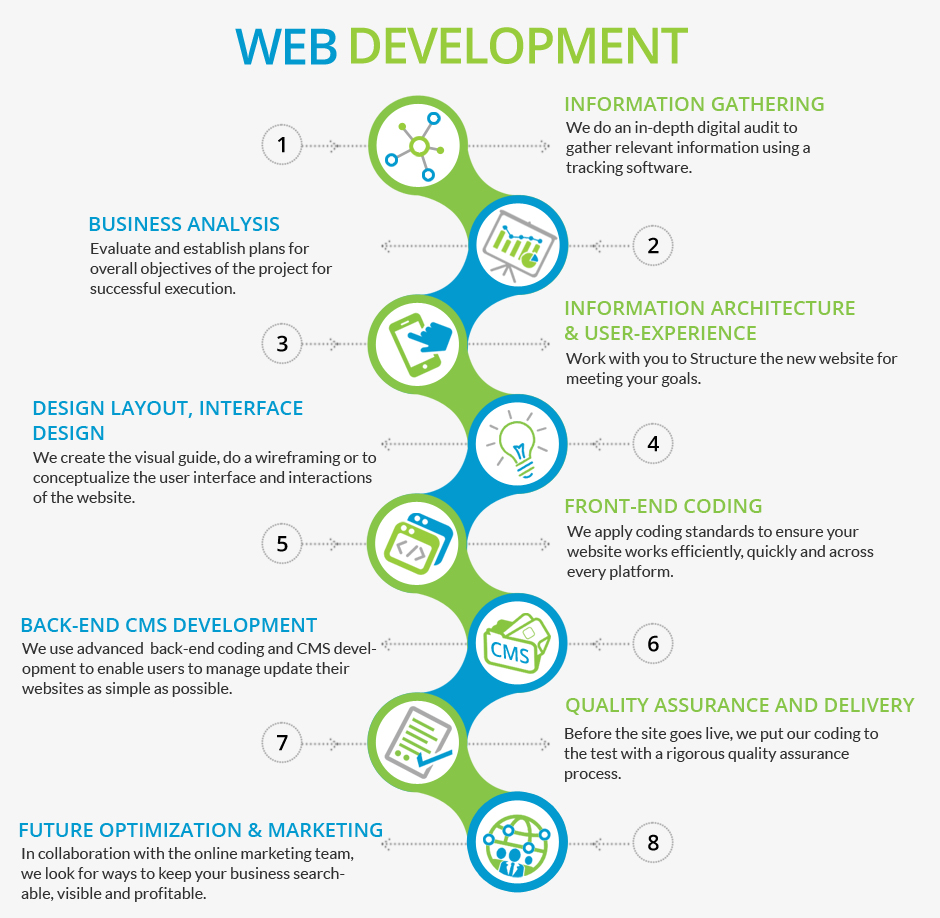 Image result for Website Development- How to Manage the Process